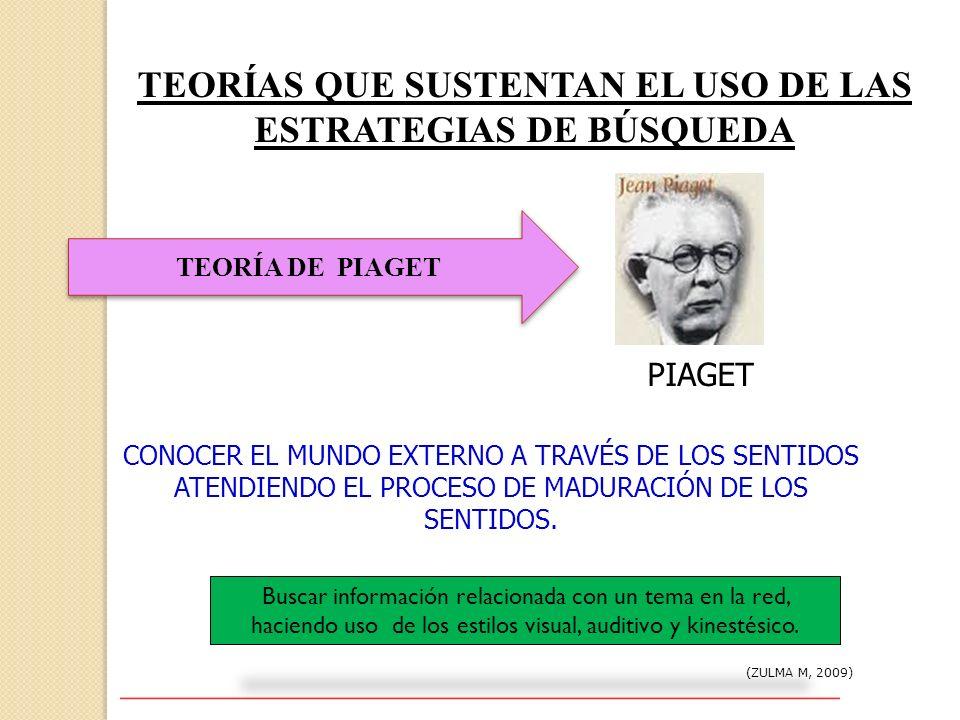 TEORÍAS QUE SUSTENTAN EL USO DE LAS ESTRATEGIAS DE BÚSQUEDA (ZULMA M, 2009) TEORÍA DE PIAGET PIAGET CONOCER EL MUNDO EXTERNO A TRAVÉS DE LOS SENTIDOS