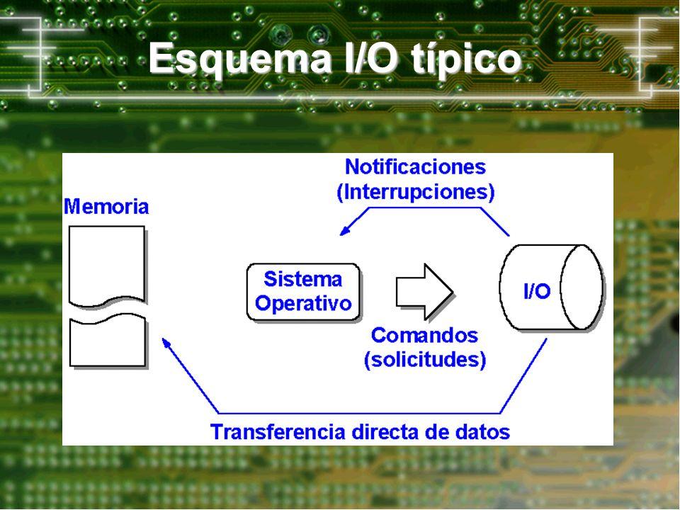 Solicitudes (comandos) entre el S.O.y los dispositivos I/O.