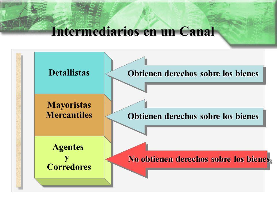 Intermediarios en un Canal Detallistas Mayoristas Mercantiles Mayoristas Mercantiles Agentes y Corredores Agentes y Corredores Obtienen derechos sobre