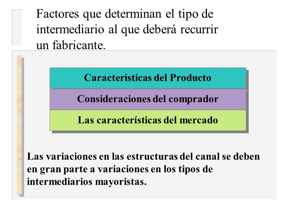 Caracteristicas del Producto Consideraciones del comprador Las características del mercado Factores que determinan el tipo de intermediario al que deb