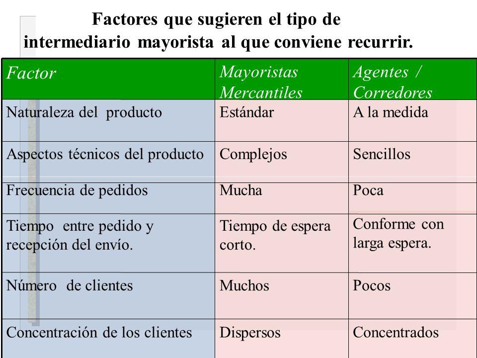 Factores que sugieren el tipo de intermediario mayorista al que conviene recurrir. Concentrados DispersosConcentración de los clientes Pocos Muchos Nú