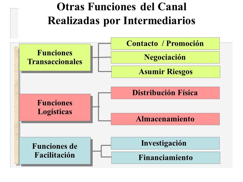Otras Funciones del Canal Realizadas por Intermediarios Contacto / Promoción Negociación Asumir Riesgos Investigación Financiamiento Distribución Físi