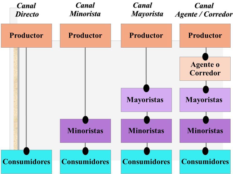 Productor Consumidores Minoristas Mayoristas Agente o CorredorCanalMayoristaCanalMinoristaCanalDirectoCanal Agente / Corredor