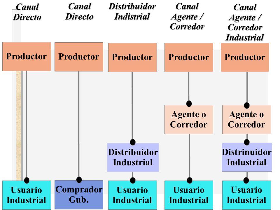 Productor Usuario Industrial CanalDirecto Productor Comprador Gub.CanalDirecto Productor Usuario Industrial Usuario Industrial Usuario Industrial Dist