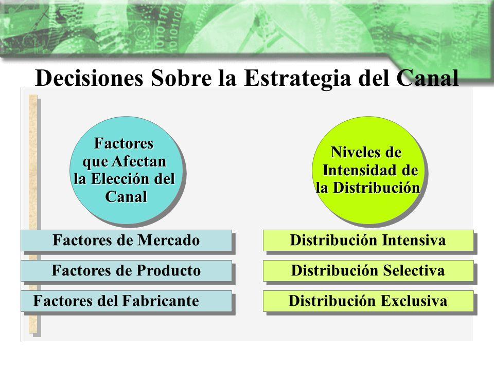 Decisiones Sobre la Estrategia del Canal Factores del Fabricante Factores de Producto Factores de Mercado Factores que Afectan la Elección del CanalFa