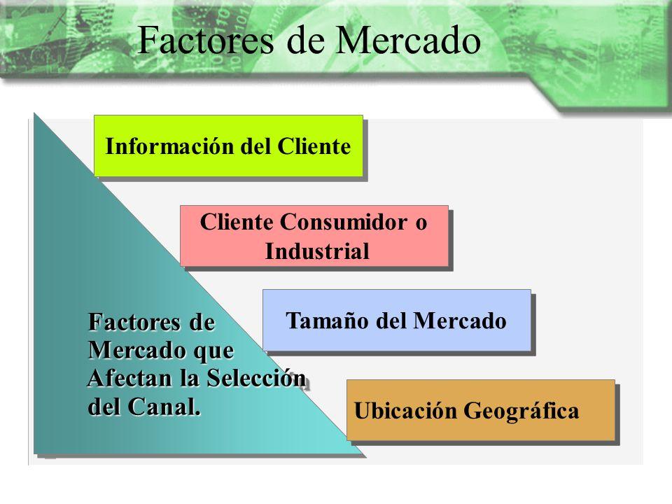 Factores de Mercado Factores de Factores de Mercado que Mercado que Afectan la Selección Afectan la Selección del Canal. del Canal. Factores de Factor