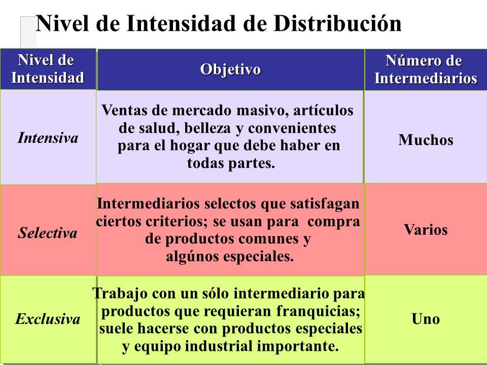 Nivel de Intensidad de Distribución Nivel de Intensidad Intensidad ObjetivoObjetivo Número de Intermediarios Intensiva Selectiva Exclusiva Ventas de m