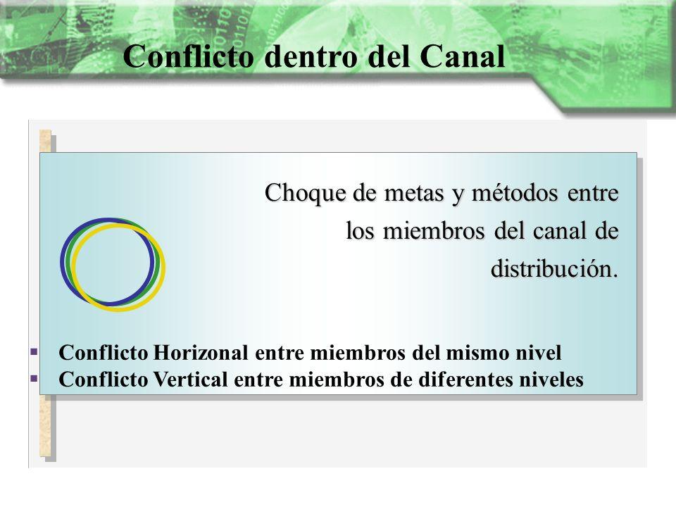 Conflicto dentro del Canal Choque de metas y métodos entre los miembros del canal de distribución. Conflicto Horizonal entre miembros del mismo nivel