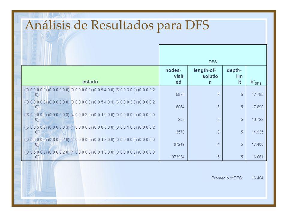 Análisis de Resultados para DFS DFS estado nodes- visit ed length-of- solutio n depth- lim itb * DFS ((0 0 0 0 0 0) (0 0 0 0 0 0) (0 0 0 0 0 0) (0 0 5