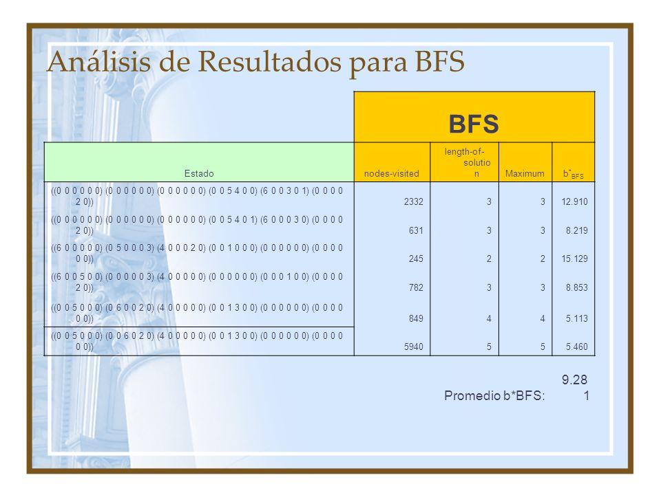 Análisis de Resultados para BFS BFS Estadonodes-visited length-of- solutio nMaximumb * BFS ((0 0 0 0 0 0) (0 0 0 0 0 0) (0 0 0 0 0 0) (0 0 5 4 0 0) (6