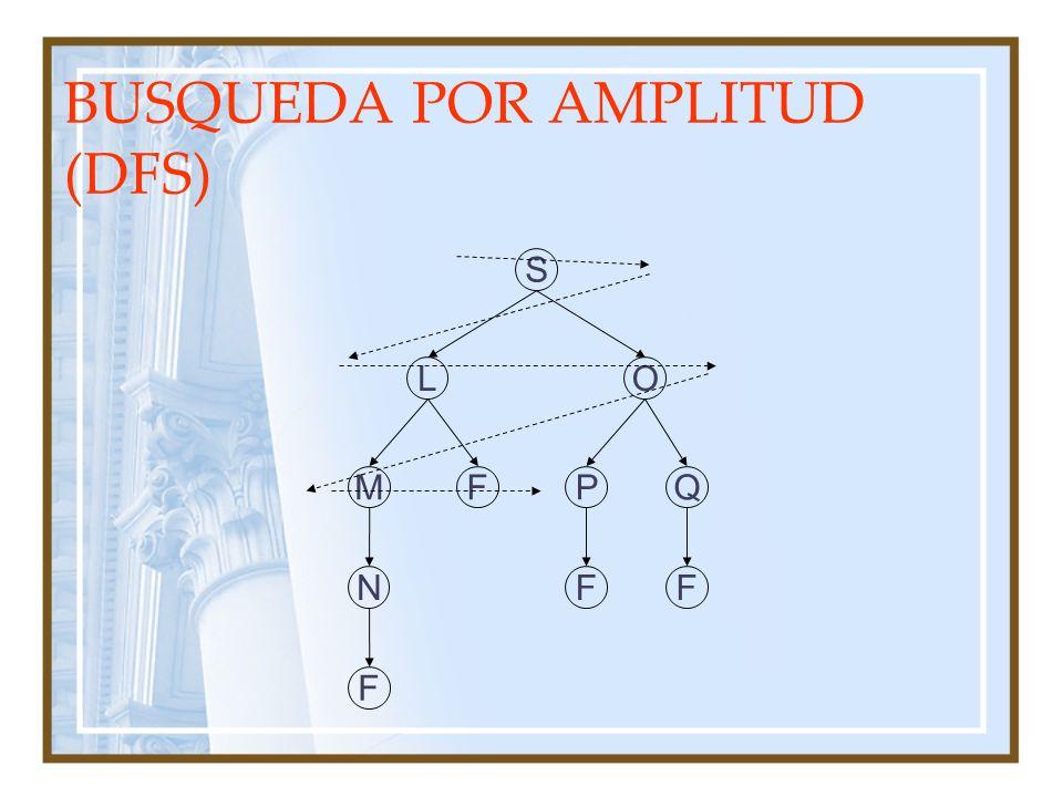 BUSQUEDA POR AMPLITUD (DFS) S FM OL QP FFN F