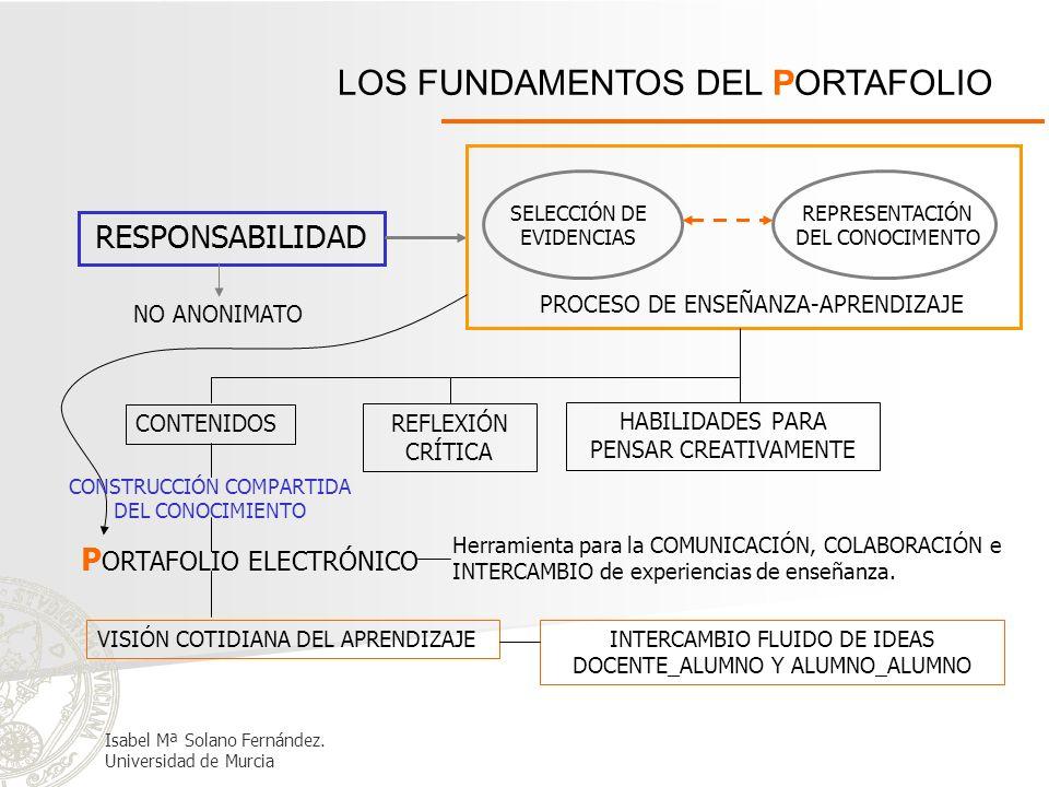 LOS FUNDAMENTOS DEL PORTAFOLIO RESPONSABILIDAD SELECCIÓN DE EVIDENCIAS REPRESENTACIÓN DEL CONOCIMENTO PROCESO DE ENSEÑANZA-APRENDIZAJE NO ANONIMATO CO