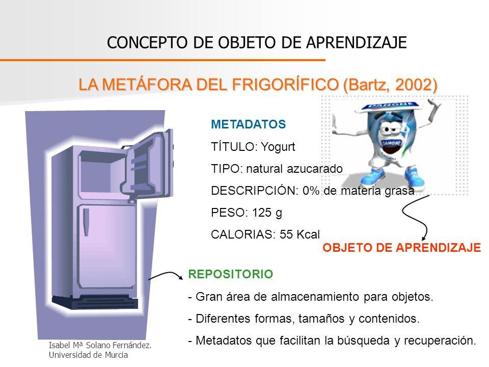 CONCEPTO DE OBJETO DE APRENDIZAJE LA METÁFORA DEL FRIGORÍFICO (Bartz, 2002) METADATOS TÍTULO: Yogurt TIPO: natural azucarado DESCRIPCIÓN: 0% de materi