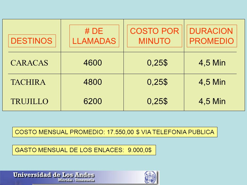DESTINOS # DE LLAMADAS COSTO POR MINUTO DURACION PROMEDIO CARACAS TACHIRA TRUJILLO 4600 4800 6200 0,25$ 4,5 Min COSTO MENSUAL PROMEDIO: 17.550,00 $ VI
