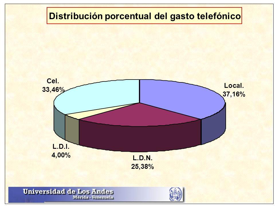 Distribución porcentual del gasto telefónico Local. 37,16% L.D.N. 25,38% L.D.I. 4,00% Cel. 33,46%