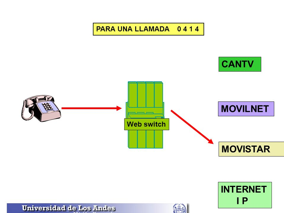 Web switch CANTV PARA UNA LLAMADA 0 4 1 4 MOVILNET MOVISTAR INTERNET I P