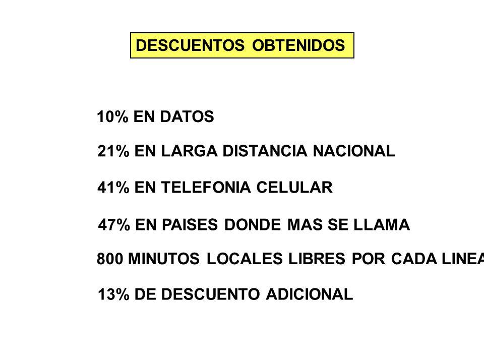 DESCUENTOS OBTENIDOS 10% EN DATOS 21% EN LARGA DISTANCIA NACIONAL 41% EN TELEFONIA CELULAR 47% EN PAISES DONDE MAS SE LLAMA 800 MINUTOS LOCALES LIBRES