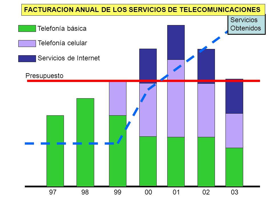 97989900010203 Presupuesto Servicios Obtenidos Telefonía básica Telefonía celular Servicios de Internet FACTURACION ANUAL DE LOS SERVICIOS DE TELECOMU