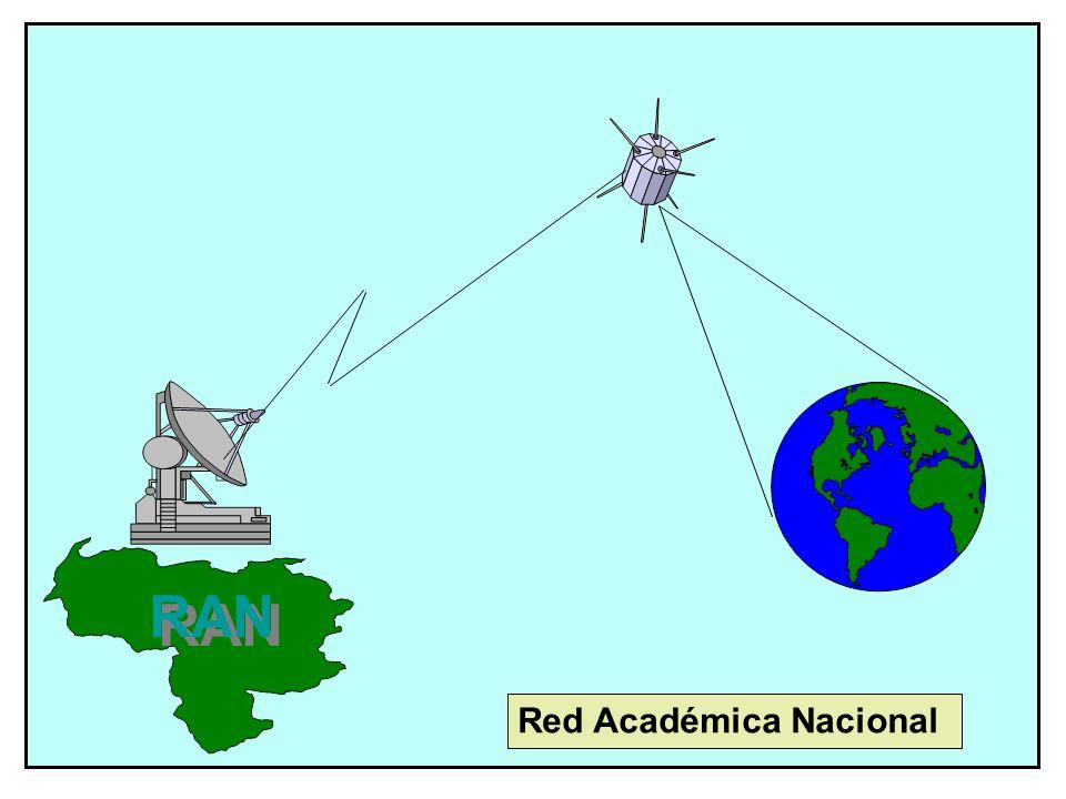 Red Académica Nacional RAN