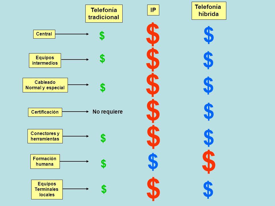 IP Telefonía híbrida Telefonía tradicional $ $ $ $ $ $ $ No requiere $ $ $ $ $ $ $ Equipos Terminales locales Formación humana Central Equipos interme
