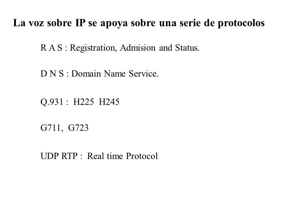 La voz sobre IP se apoya sobre una serie de protocolos R A S : Registration, Admision and Status. D N S : Domain Name Service. Q.931 : H225 H245 G711,