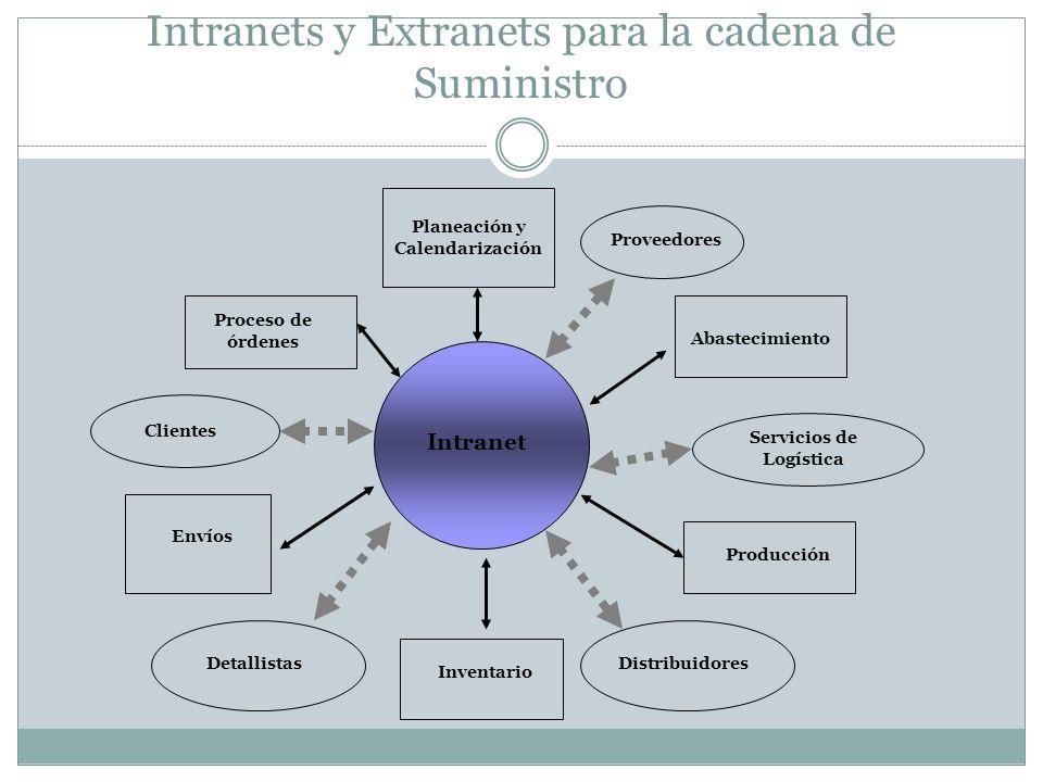 Intranets y Extranets para la cadena de Suministro Clientes Planeación y Calendarización Proveedores Proceso de órdenes Abastecimiento Envíos Servicio