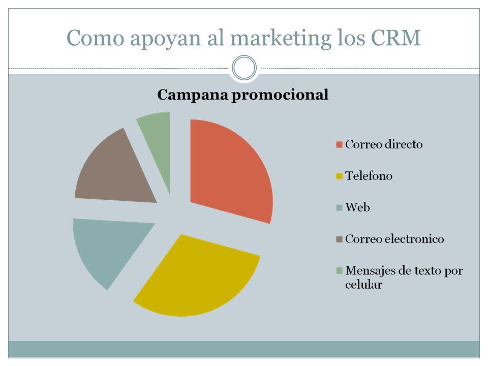 Como apoyan al marketing los CRM