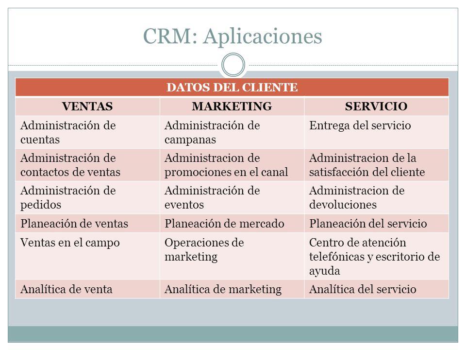 CRM: Aplicaciones DATOS DEL CLIENTE VENTASMARKETINGSERVICIO Administración de cuentas Administración de campanas Entrega del servicio Administración d
