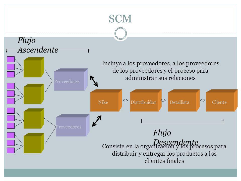 SCM Flujo Ascendente Flujo Descendente Incluye a los proveedores, a los proveedores de los proveedores y el proceso para administrar sus relaciones Co