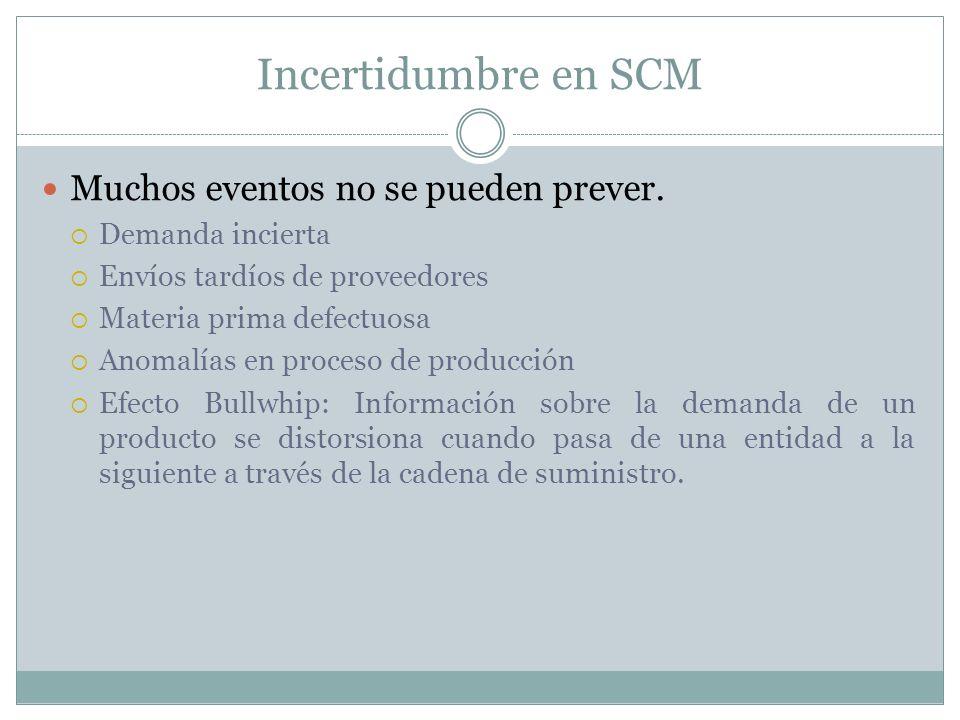 Incertidumbre en SCM Muchos eventos no se pueden prever. Demanda incierta Envíos tardíos de proveedores Materia prima defectuosa Anomalías en proceso