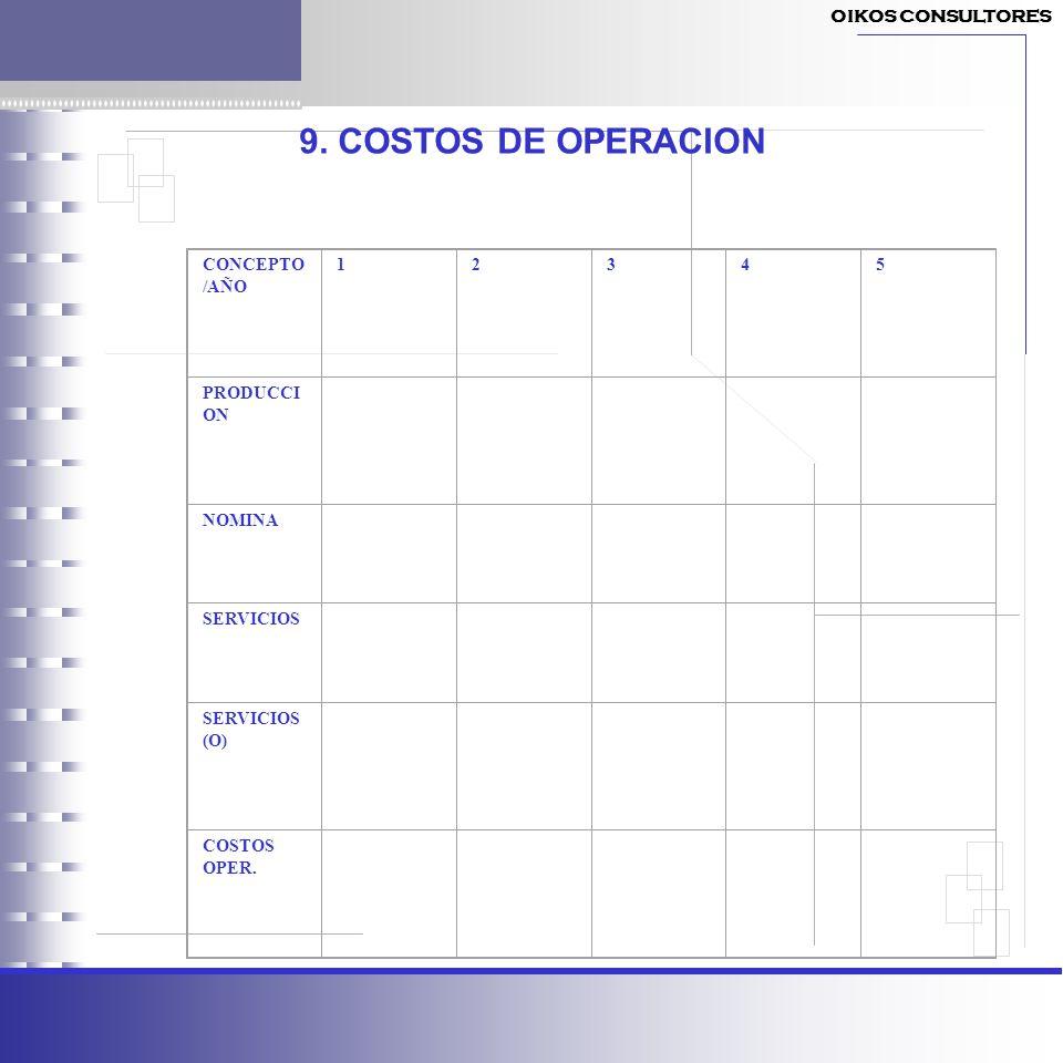 9. COSTOS DE OPERACION CONCEPTO /AÑO 12345 PRODUCCI ON NOMINA SERVICIOS SERVICIOS (O) COSTOS OPER. OIKOS CONSULTORES