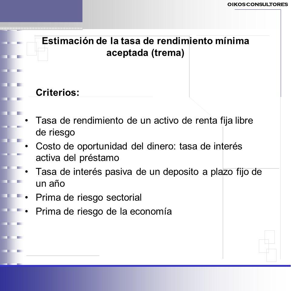 Estimación de la tasa de rendimiento mínima aceptada (trema) Criterios: Tasa de rendimiento de un activo de renta fija libre de riesgo Costo de oportu