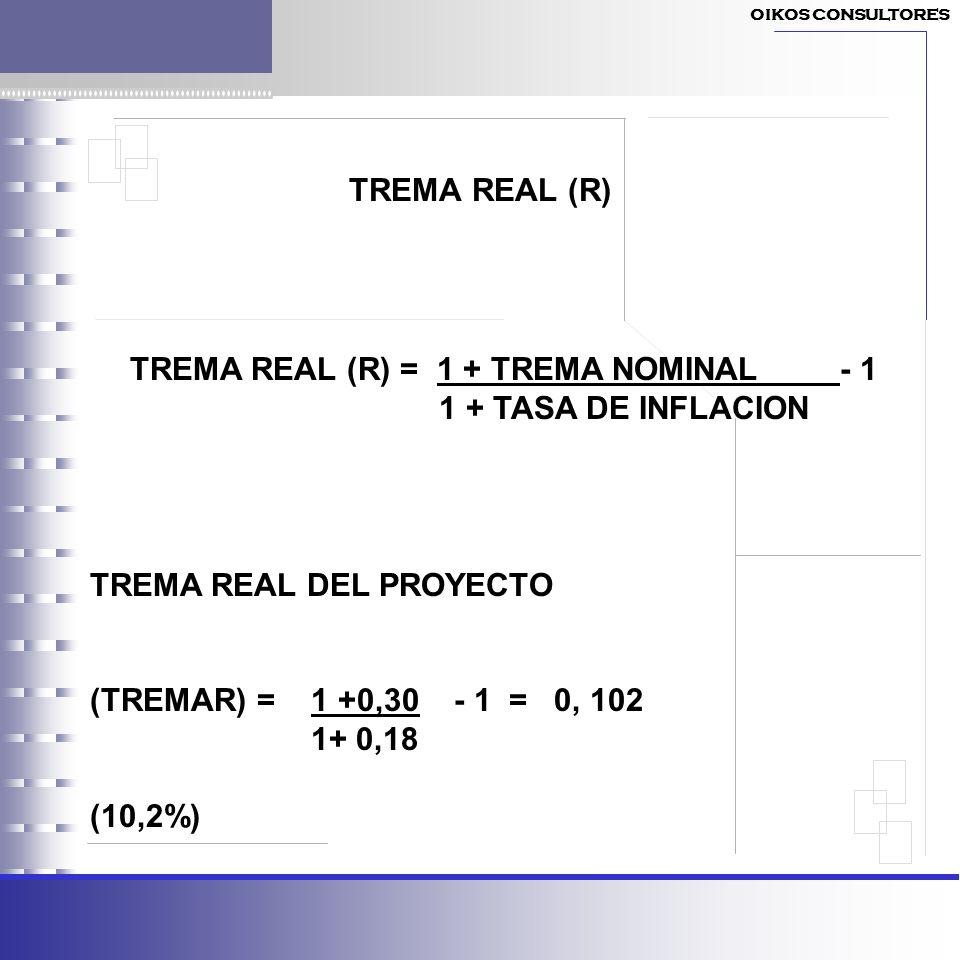 TREMA REAL (R) TREMA REAL (R) = 1 + TREMA NOMINAL - 1 1 + TASA DE INFLACION TREMA REAL DEL PROYECTO (TREMAR) = 1 +0,30 - 1 = 0, 102 1+ 0,18 (10,2%) OI