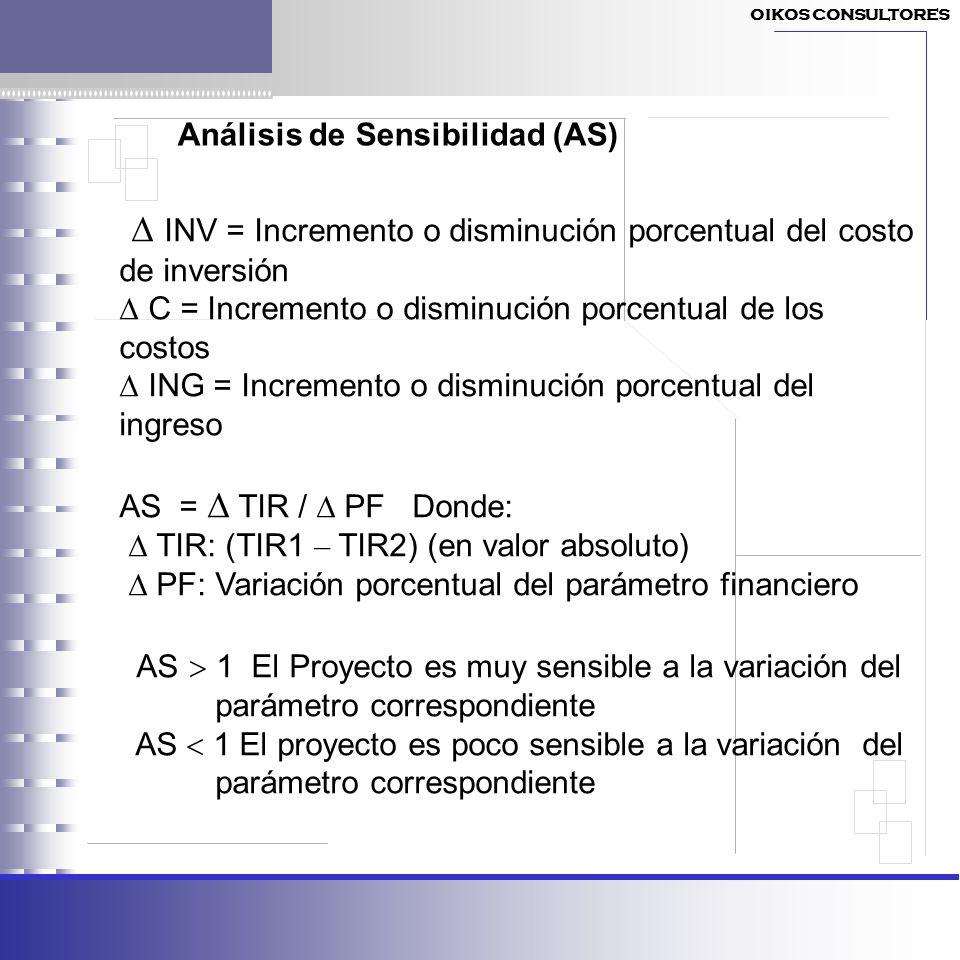Análisis de Sensibilidad (AS) INV = Incremento o disminución porcentual del costo de inversión C = Incremento o disminución porcentual de los costos I