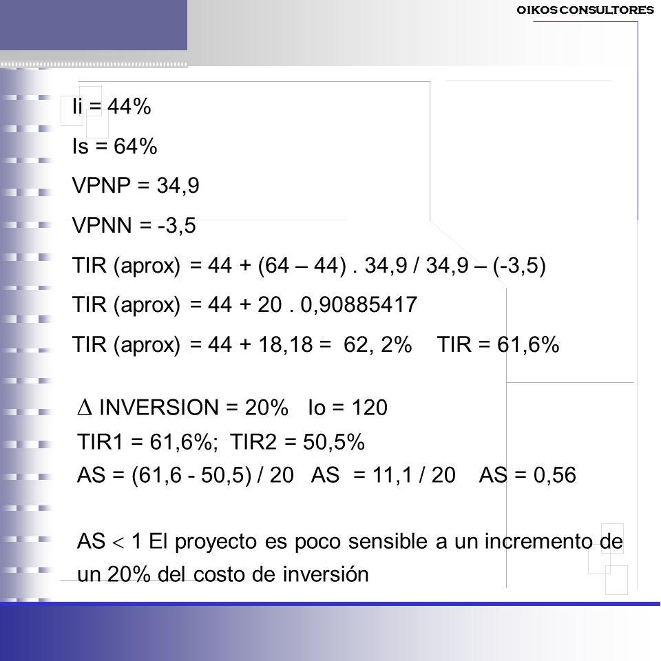 Ii = 44% Is = 64% VPNP = 34,9 VPNN = -3,5 TIR (aprox) = 44 + (64 – 44). 34,9 / 34,9 – (-3,5) TIR (aprox) = 44 + 20. 0,90885417 TIR (aprox) = 44 + 18,1