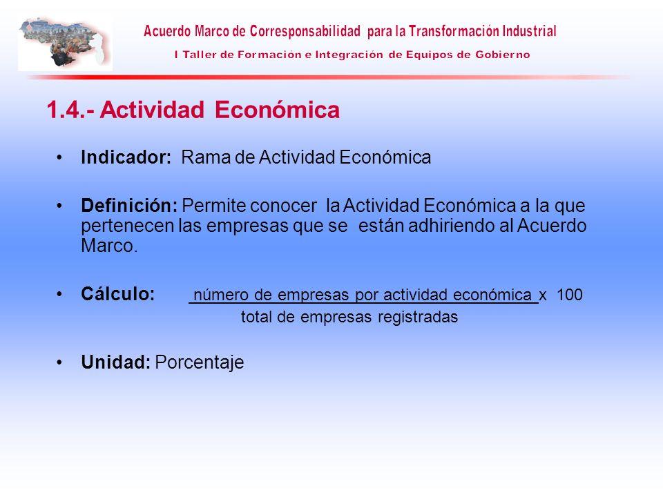 Indicador: Rama de Actividad Económica Definición: Permite conocer la Actividad Económica a la que pertenecen las empresas que se están adhiriendo al