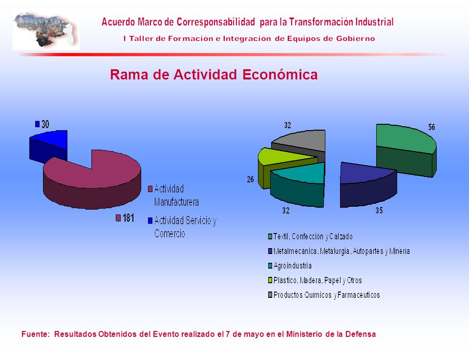 Rama de Actividad Económica Fuente: Resultados Obtenidos del Evento realizado el 7 de mayo en el Ministerio de la Defensa