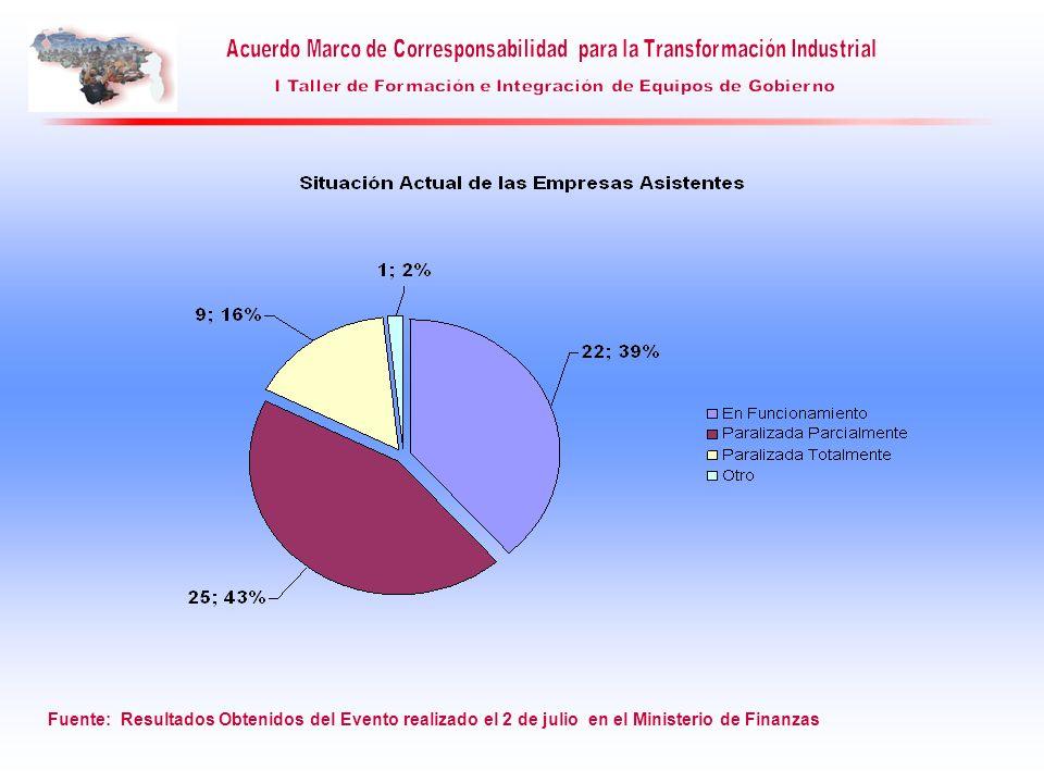 Fuente: Resultados Obtenidos del Evento realizado el 2 de julio en el Ministerio de Finanzas