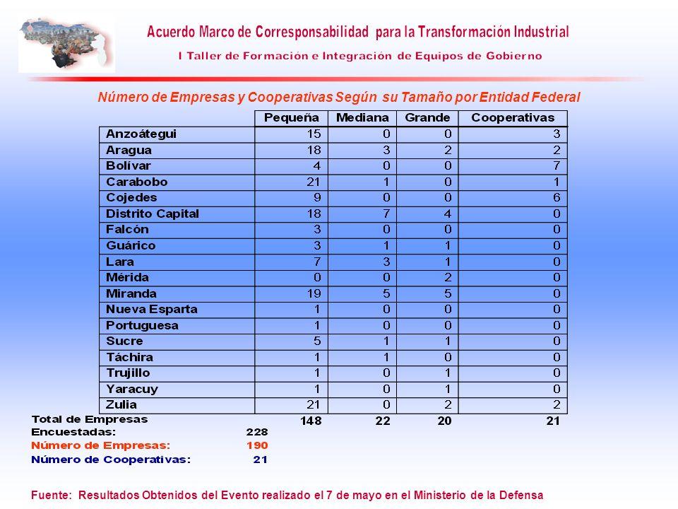 Número de Empresas y Cooperativas Según su Tamaño por Entidad Federal Fuente: Resultados Obtenidos del Evento realizado el 7 de mayo en el Ministerio