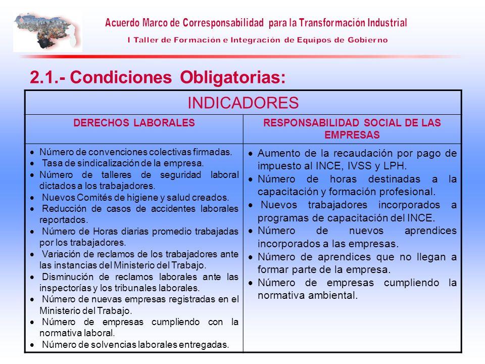 INDICADORES DERECHOS LABORALESRESPONSABILIDAD SOCIAL DE LAS EMPRESAS Número de convenciones colectivas firmadas. Tasa de sindicalización de la empresa