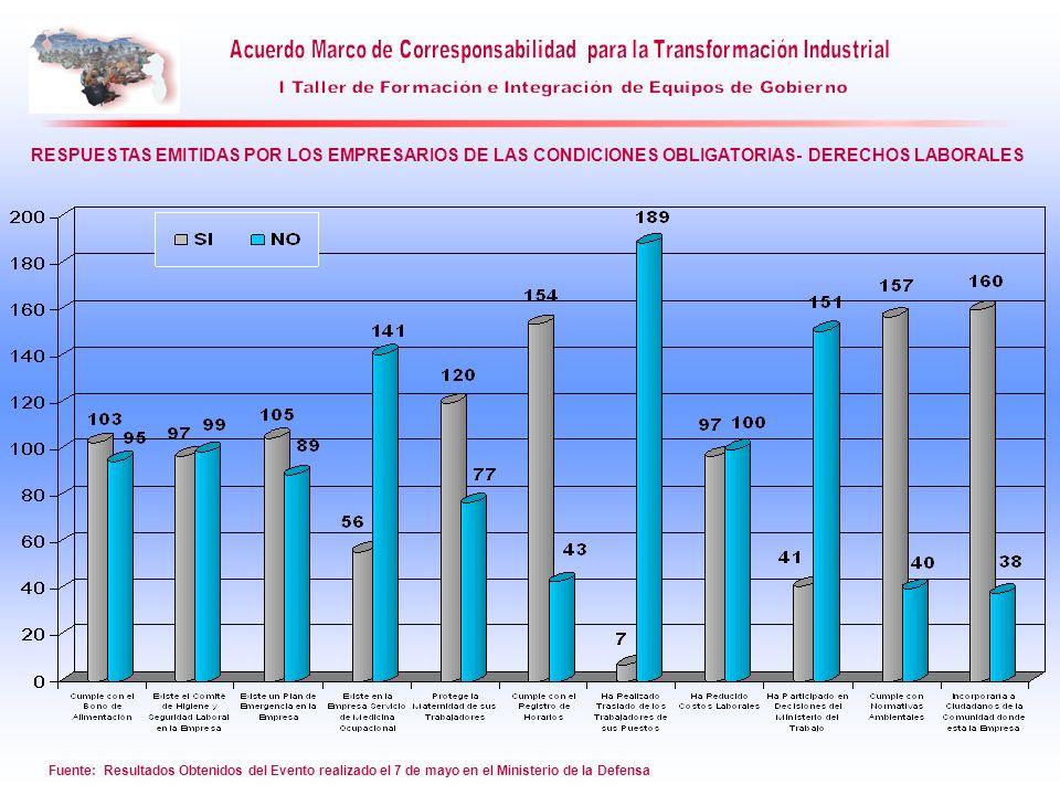 Fuente: Resultados Obtenidos del Evento realizado el 7 de mayo en el Ministerio de la Defensa RESPUESTAS EMITIDAS POR LOS EMPRESARIOS DE LAS CONDICION
