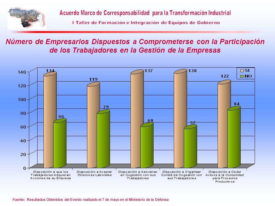 Número de Empresarios Dispuestos a Comprometerse con la Participación de los Trabajadores en la Gestión de la Empresas Fuente: Resultados Obtenidos de