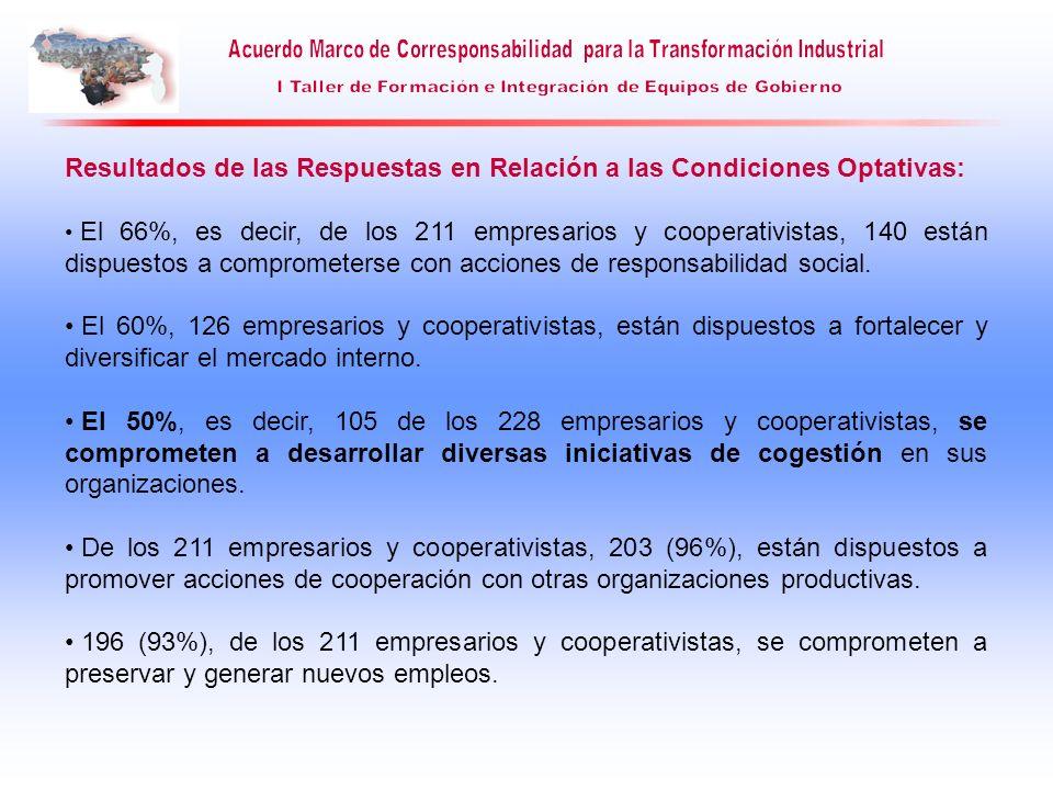 Resultados de las Respuestas en Relación a las Condiciones Optativas: El 66%, es decir, de los 211 empresarios y cooperativistas, 140 están dispuestos