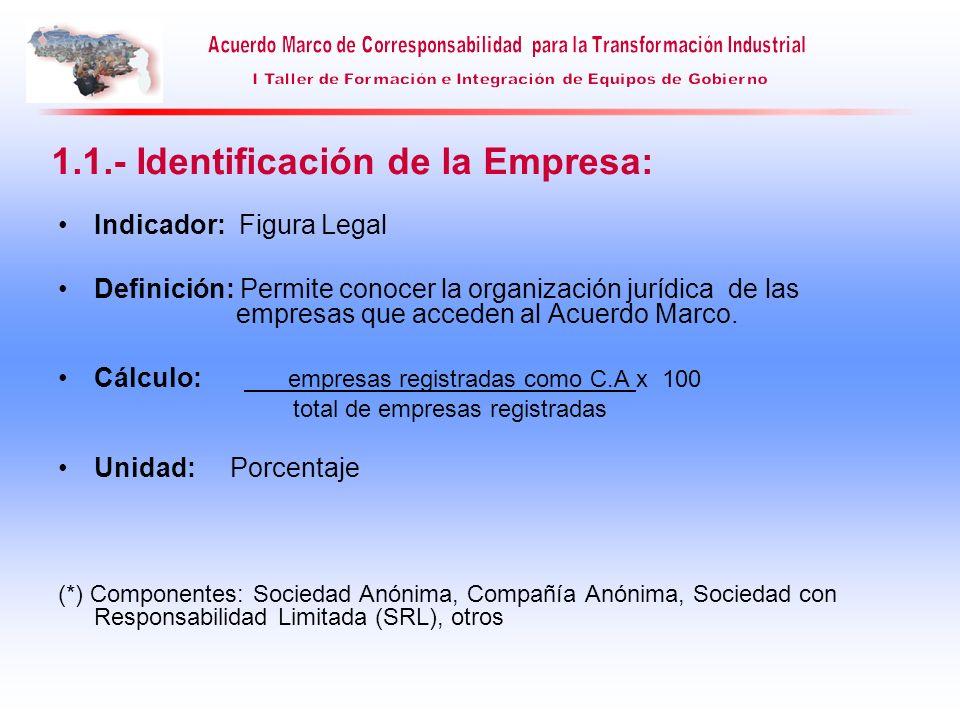 Indicador: Figura Legal Definición: Permite conocer la organización jurídica de las empresas que acceden al Acuerdo Marco. Cálculo: empresas registrad