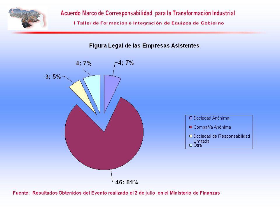 1.2.- Ubicación de la Empresa : Indicador: Ubicación Geográfica Definición: Permite conocer a que entidades federales pertenecen las empresas que se están adhiriendo al Acuerdo Marco.