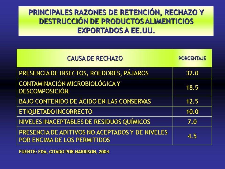 PRINCIPALES RAZONES DE RETENCIÓN, RECHAZO Y DESTRUCCIÓN DE PRODUCTOS ALIMENTICIOS EXPORTADOS A EE.UU. CAUSA DE RECHAZO PORCENTAJE PRESENCIA DE INSECTO