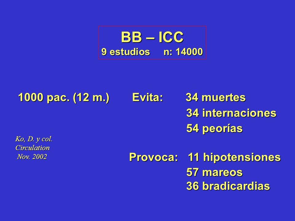 BB – ICC 9 estudios n: 14000 1000 pac. (12 m.) Evita: 34 muertes 34 internaciones 34 internaciones 54 peorías 54 peorías Provoca: 11 hipotensiones Pro
