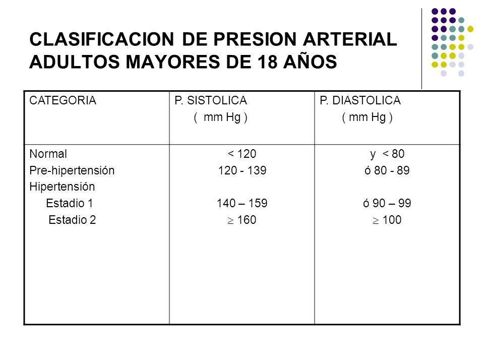 SIGNOS VITALES PRESION ARTERIAL -MEDICION La presión arterial de ambos brazos debe ser tomada. Normalmente hay diferencia de 5 mm Hg. Si la diferencia