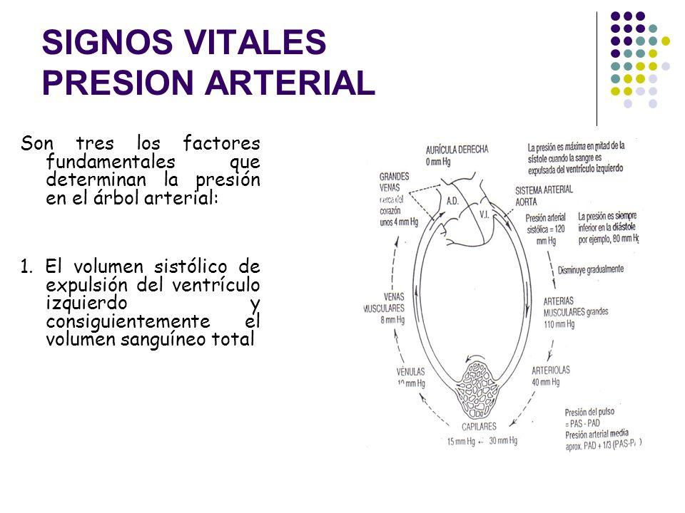 SIGNOS VITALES PRESION ARTERIAL Se define como la fuerza ejercida por la sangre contra cualquier área de la pared vascular del vaso. Y como consecuenc