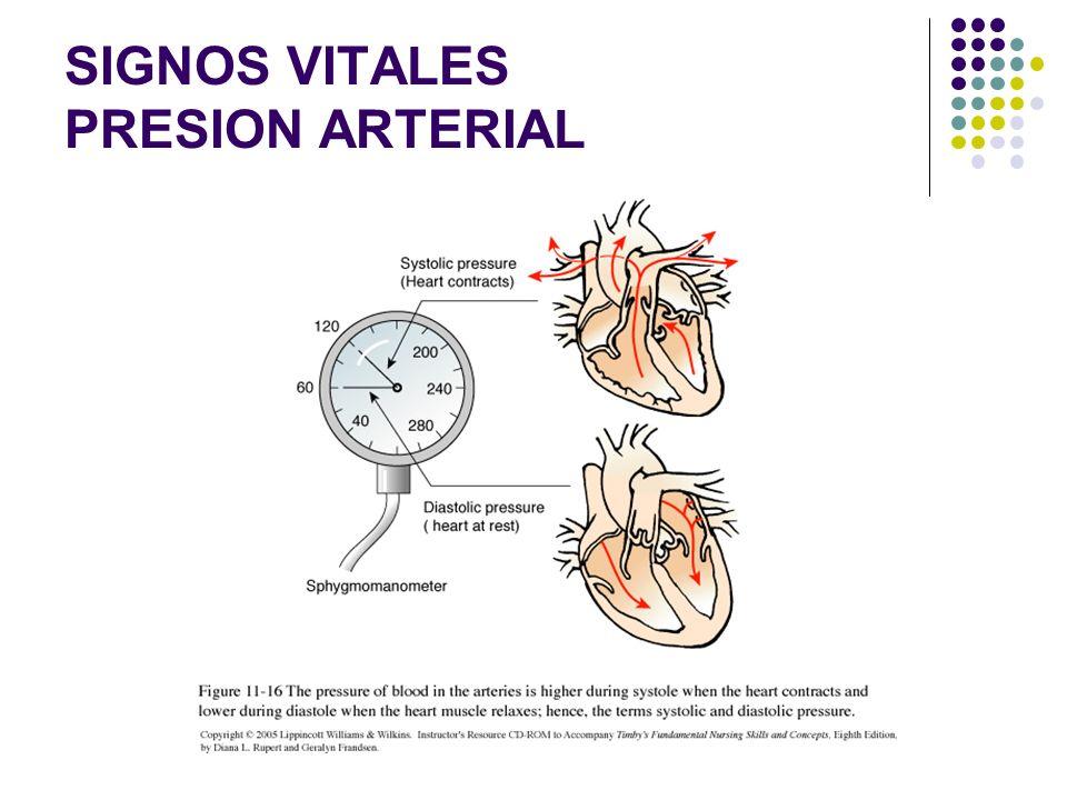 SIGNOS VITALES PRESION ARTERIAL - CLASIFICACION Presión arterial sistólica: es la presión mínima necesaria para ocluir totalmente el vaso. La presión
